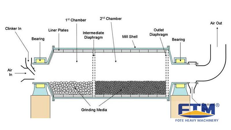 Working Principle of Coal Mill