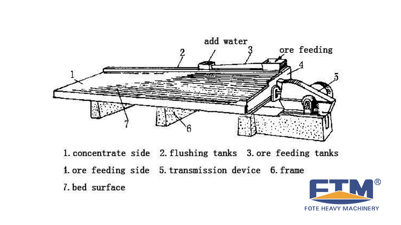 Shaking Table Working Structure.jpg