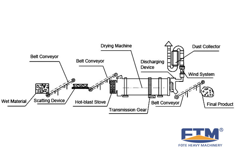 Sawdust Dryer Structure and Process.jpg