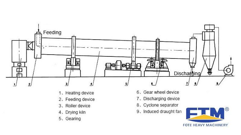 Coal Dryer Structure.jpg