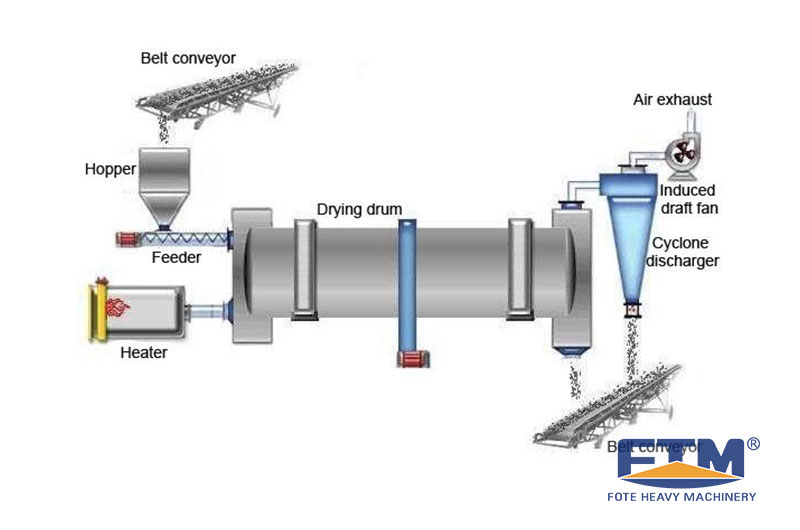 Bentonite Dryer Processing.jpg