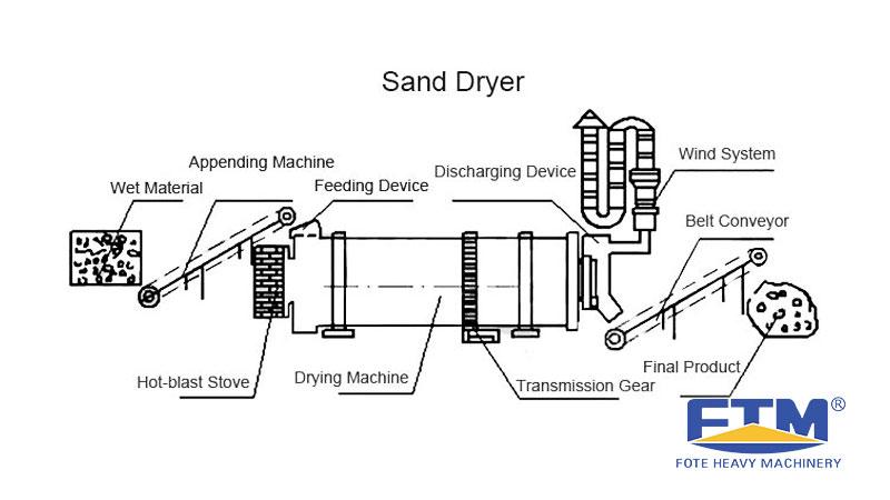 Sand Dryer Working Principle.jpg