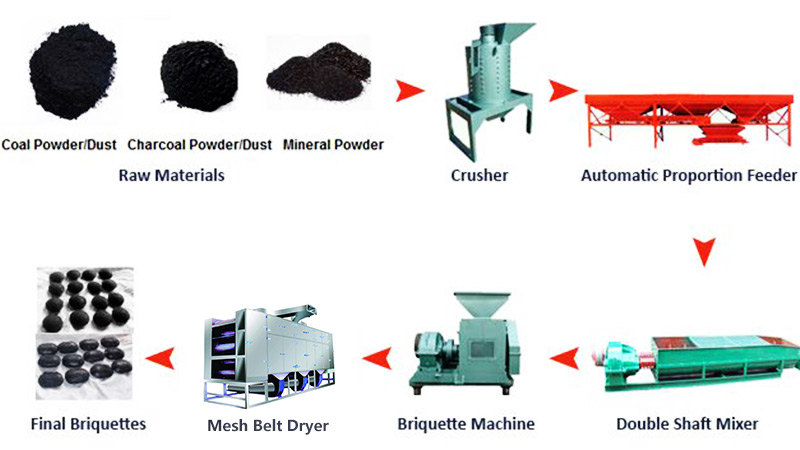 Briquetting Process