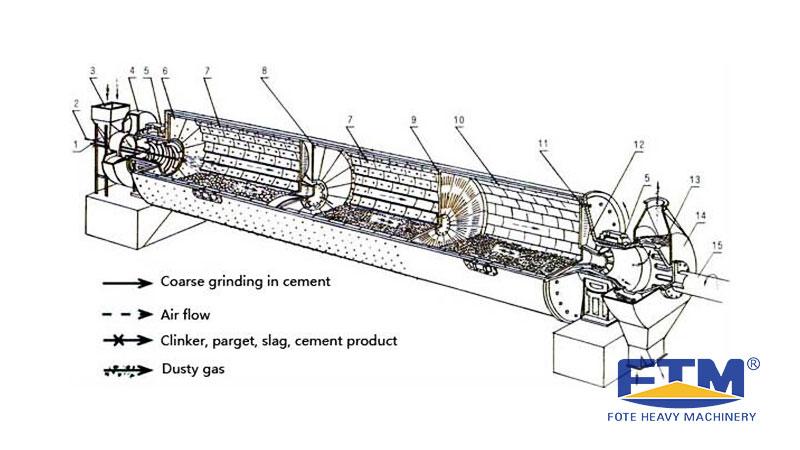 Cement Mill Process.jpg