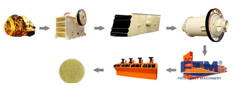 Gold Ore Production Process.jpg