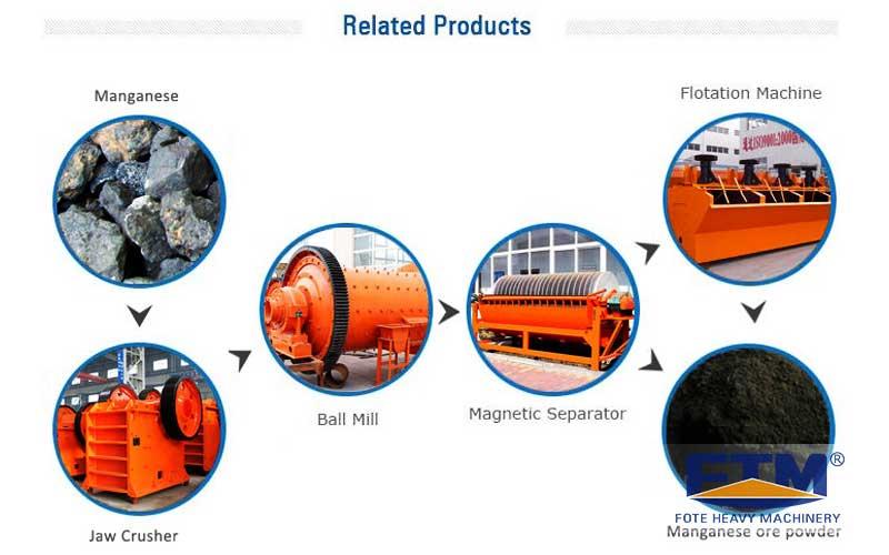 Manganese Ore Beneficiation Processing Flow.jpg