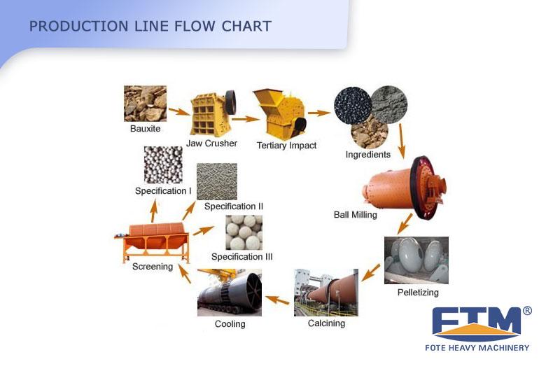 Ceramsite Sand  Production Flow.jpg