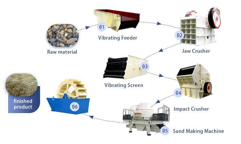 Large Limestone Production Flow.jpg
