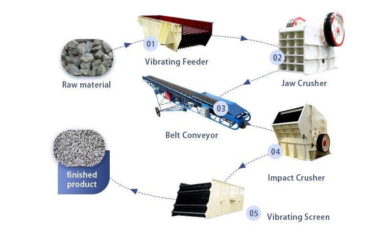 Basalt Crushing Process.jpg