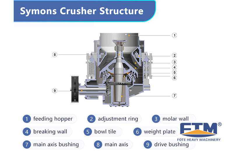 Symons-Crusher-Structure.jpg