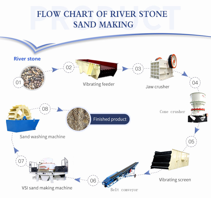 Flow chart of river stone sand making.jpg