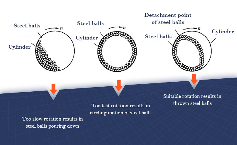 What different rotation speeds  result in?.jpg