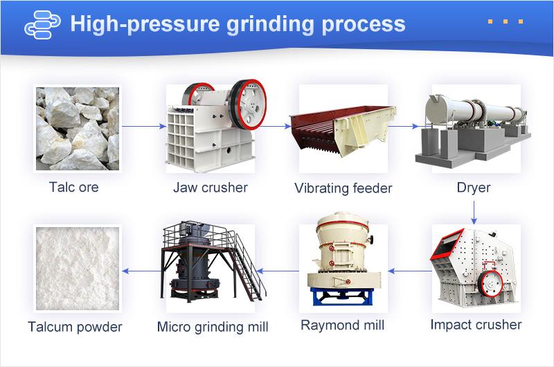 high-pressure grinding process.jpg
