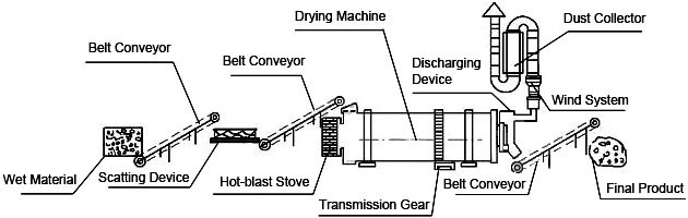 The Drying Process of Lignite Dryer