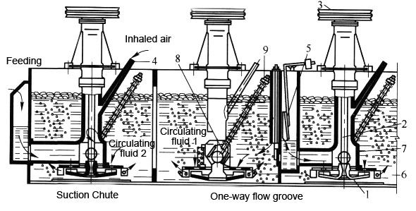 Flotation Machine Structure