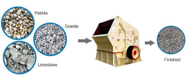 Impact crusher crushing stone material and finished products