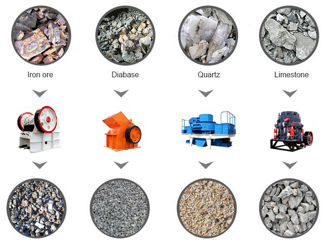 Some Applied Materials of Stone Crusher
