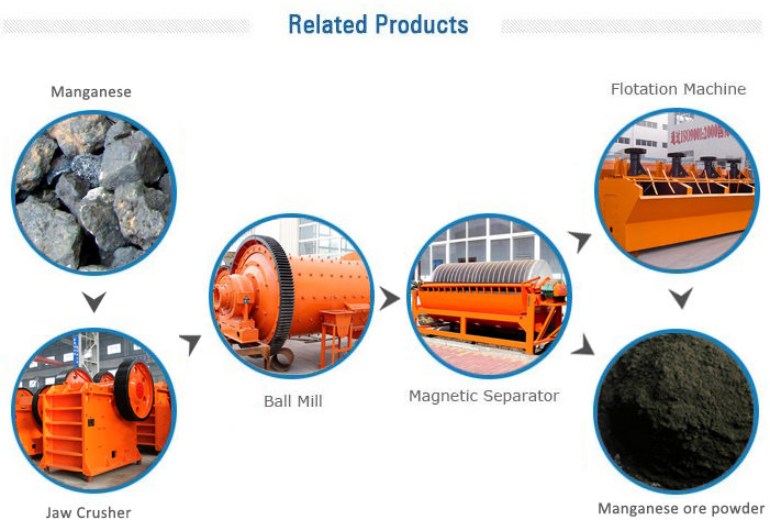 Main Equipment in Manganese Ore Processing Plant