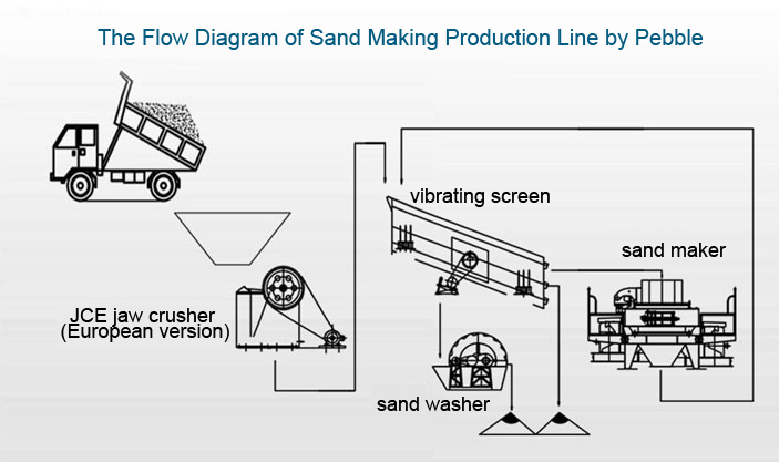the flow diagram of sand making production line