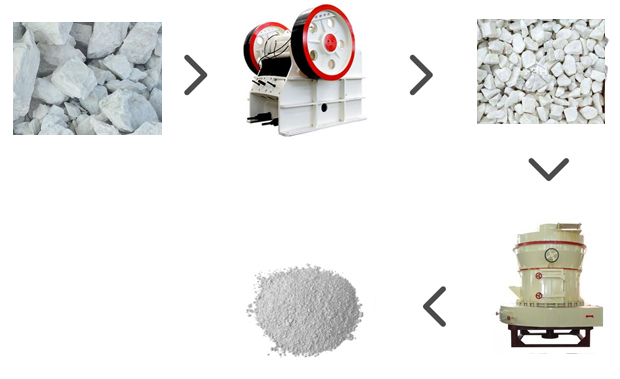 Dry Production Process of Calcium Carbonate